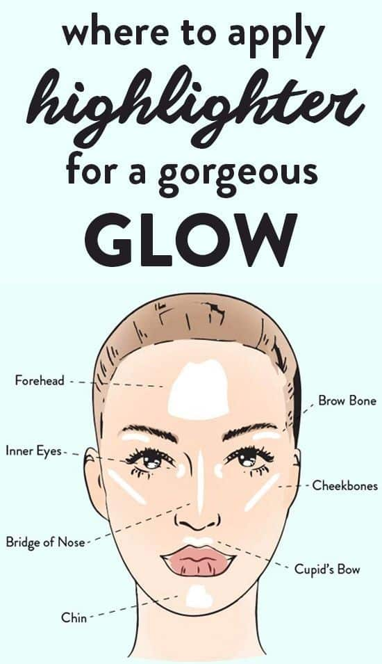 Chart showing where to apply highlighter for a gorgeous face glow.